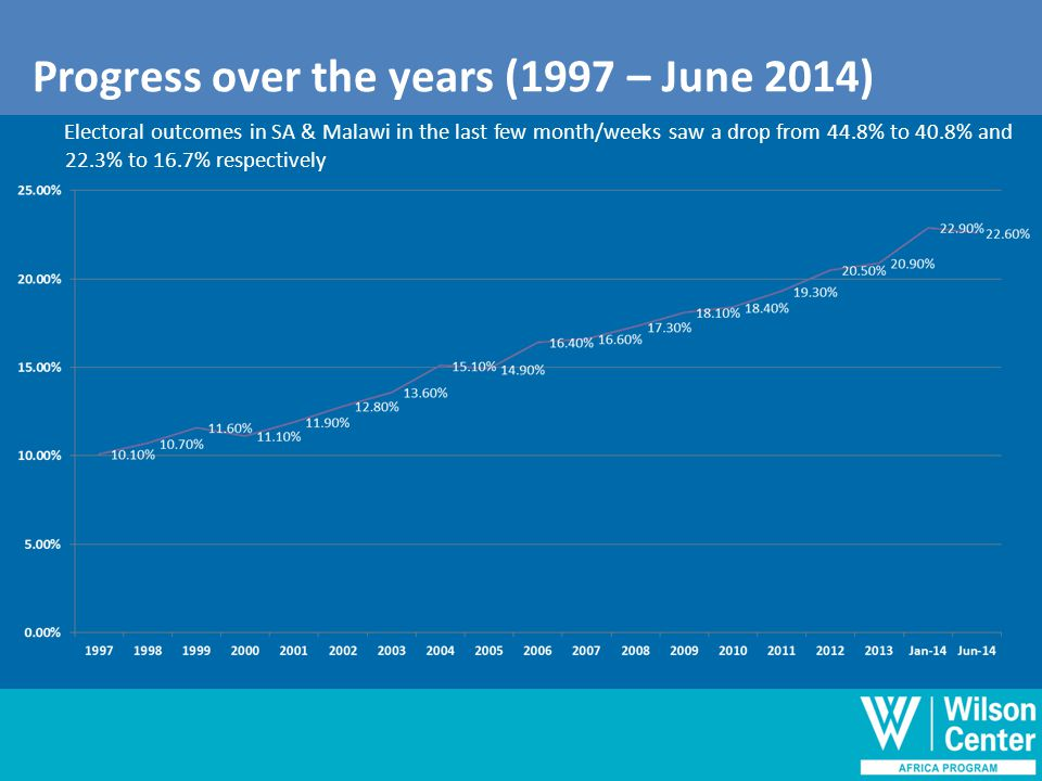 Progress over the years(1997-June 2014) Electoral outcomes in SA & Malawi in the last few month/weeks saw a drop from 44.8% to 40.8% and 22.3% to 16.7