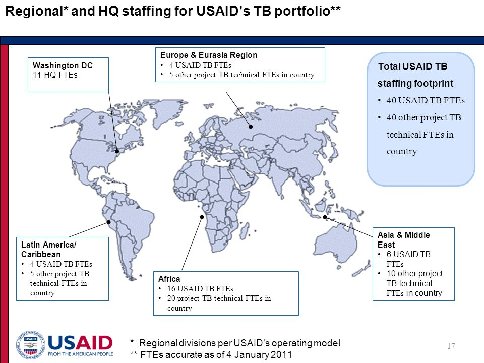 Regional* and HQ staffing for USAID's TB portfolio** 17 Washington DC 11 HQ FTEs Africa 16 USAID TB FTEs 20 project TB technical FTEs in country Asia & Middle East 6 USAID TB FTEs 10 other project TB technical FTEs in country Latin America/ Caribbean 4 USAID TB FTEs 5 other project TB technical FTEs in country Europe & Eurasia Region 4 USAID TB FTEs 5 other project TB technical FTEs in country * Regional divisions per USAID's operating model ** FTEs accurate as of 4 January 2011 Total USAID TB staffing footprint 40 USAID TB FTEs 40 other project TB technical FTEs in country