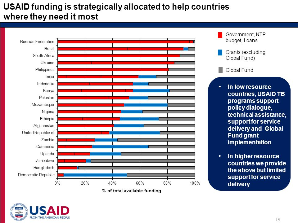 USAID funding is strategically allocated to help countries where they need it most 19 In low resource countries, USAID TB programs support policy dialogue, technical assistance, support for service delivery and Global Fund grant implementation In higher resource countries we provide the above but limited support for service delivery Government, NTP budget, Loans Grants (excluding Global Fund) Global Fund