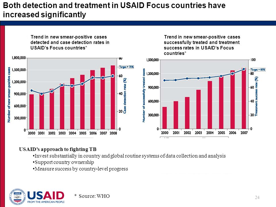 Both detection and treatment in USAID Focus countries have increased significantly * Source: WHO 24 USAID's approach to fighting TB Invest substantially in country and global routine systems of data collection and analysis Support country ownership Measure success by country-level progress * Trend in new smear-positive cases detected and case detection rates in USAID's Focus countries* Trend in new smear-positive cases successfully treated and treatment success rates in USAID's Focus countries*