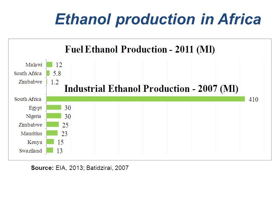 Ethanol production in Africa Source: EIA, 2013; Batidzirai, 2007