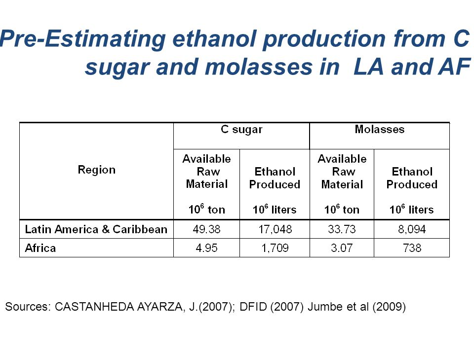 Pre-Estimating ethanol production from C sugar and molasses in LA and AF Sources: CASTANHEDA AYARZA, J.(2007); DFID (2007) Jumbe et al (2009)