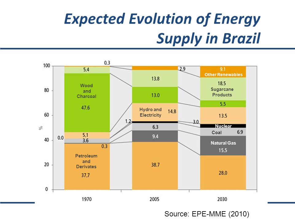 Expected Evolution of Energy Supply in Brazil Source: EPE-MME, Brazil (2010) Wood and Charcoal Petroleum and Derivates Hydro and Electricity Sugarcane Products Nuclear Coal Natural Gas Other Renewables Source: EPE-MME (2010)