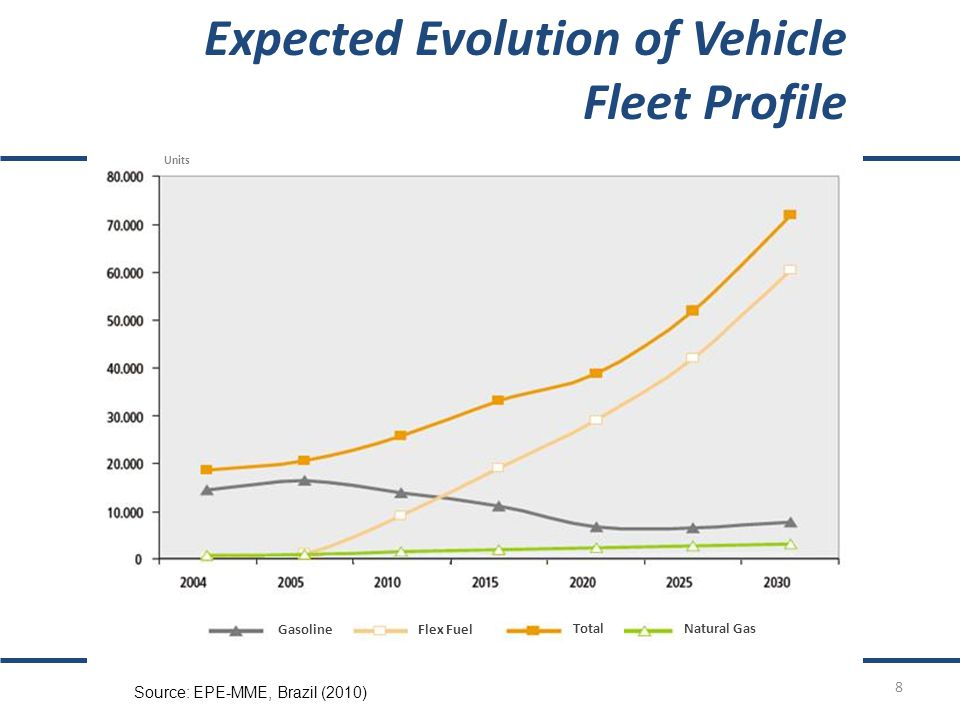 Source: EPE-MME, Brazil (2010) Expected Evolution of Vehicle Fleet Profile until 2030 in Brazil GasolineFlex Fuel TotalNatural Gas Units 8