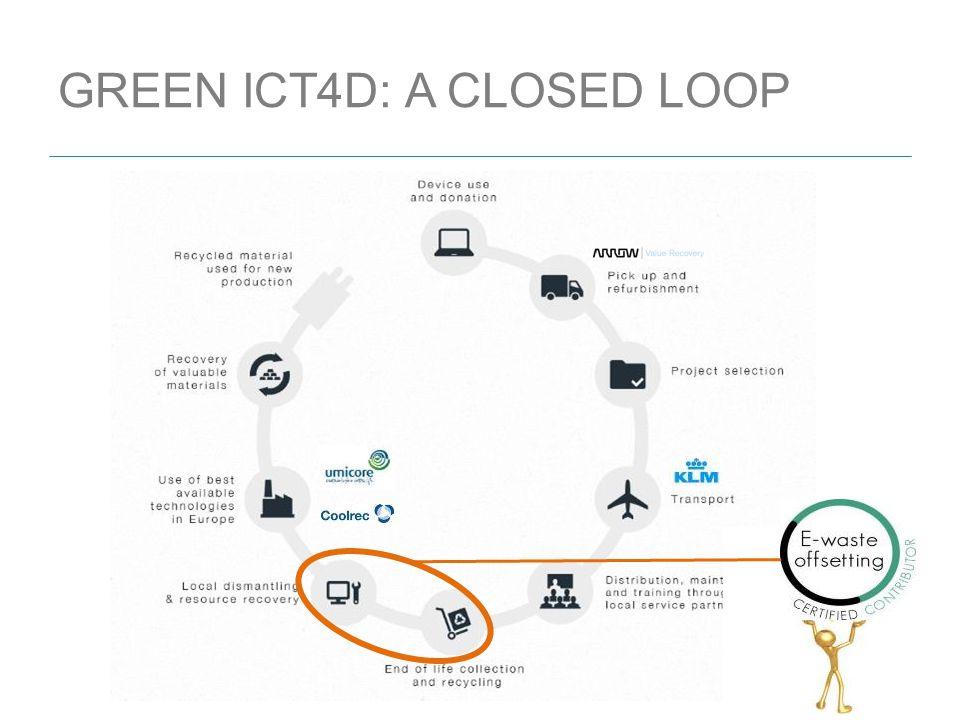 GREEN ICT4D: A CLOSED LOOP