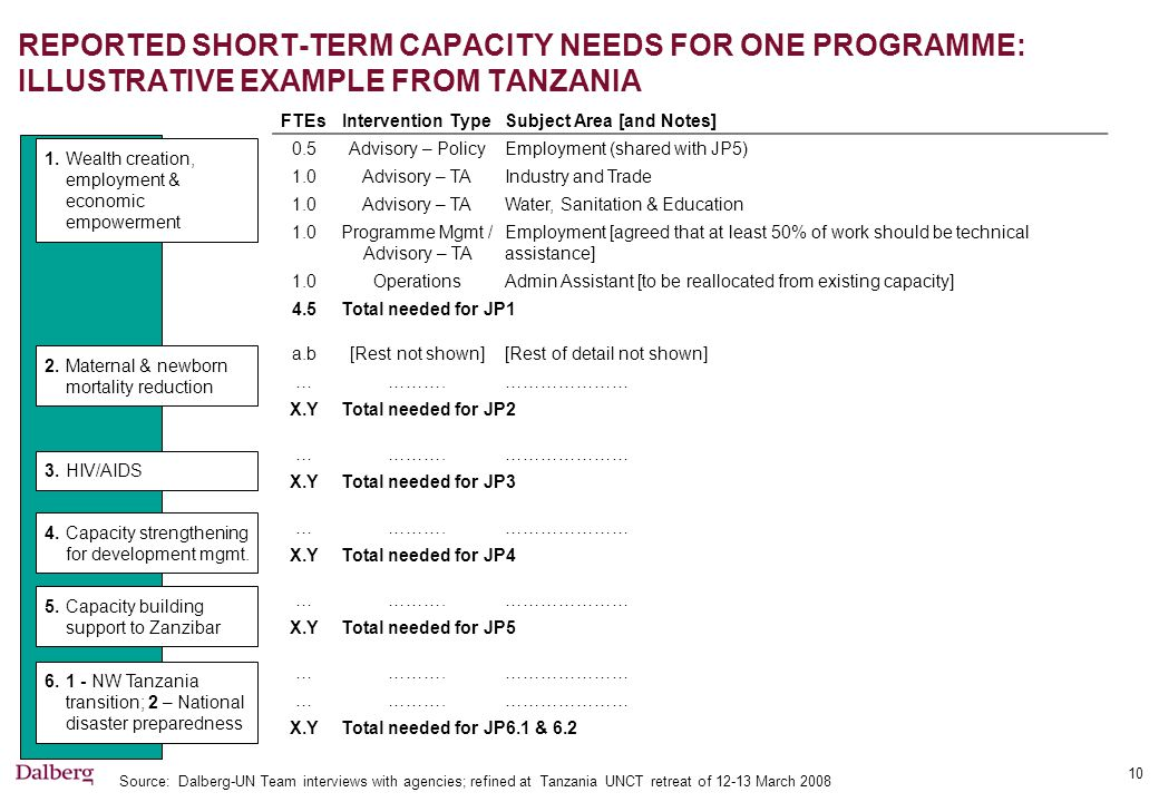 10 REPORTED SHORT-TERM CAPACITY NEEDS FOR ONE PROGRAMME: ILLUSTRATIVE EXAMPLE FROM TANZANIA FTEsIntervention TypeSubject Area [and Notes] 0.5Advisory – PolicyEmployment (shared with JP5) 1.0Advisory – TAIndustry and Trade 1.0Advisory – TAWater, Sanitation & Education 1.0Programme Mgmt / Advisory – TA Employment [agreed that at least 50% of work should be technical assistance] 1.0OperationsAdmin Assistant [to be reallocated from existing capacity] 4.5Total needed for JP1 a.b[Rest not shown][Rest of detail not shown] ………….………………… X.YTotal needed for JP2 ………….………………… X.YTotal needed for JP3 ………….………………… X.YTotal needed for JP4 ………….………………… X.YTotal needed for JP5 ………….………………… ………….………………… X.YTotal needed for JP6.1 & 6.2 1.Wealth creation, employment & economic empowerment Source: Dalberg-UN Team interviews with agencies; refined at Tanzania UNCT retreat of 12-13 March 2008 2.Maternal & newborn mortality reduction 3.HIV/AIDS 4.Capacity strengthening for development mgmt.