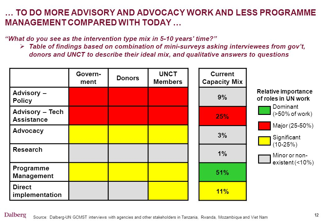 12 … TO DO MORE ADVISORY AND ADVOCACY WORK AND LESS PROGRAMME MANAGEMENT COMPARED WITH TODAY … Govern- ment Donors UNCT Members Advisory – Policy Advisory – Tech Assistance Advocacy Research Programme Management Direct implementation What do you see as the intervention type mix in 5-10 years time?  Table of findings based on combination of mini-surveys asking interviewees from gov't, donors and UNCT to describe their ideal mix, and qualitative answers to questions Significant (10-25%) Major (25-50%) Minor or non- existent (<10%) Source: Dalberg-UN GCMST interviews with agencies and other stakeholders in Tanzania, Rwanda, Mozambique and Viet Nam Current Capacity Mix 9% 25% 3% 1% 51% 11% Dominant (>50% of work) Relative importance of roles in UN work