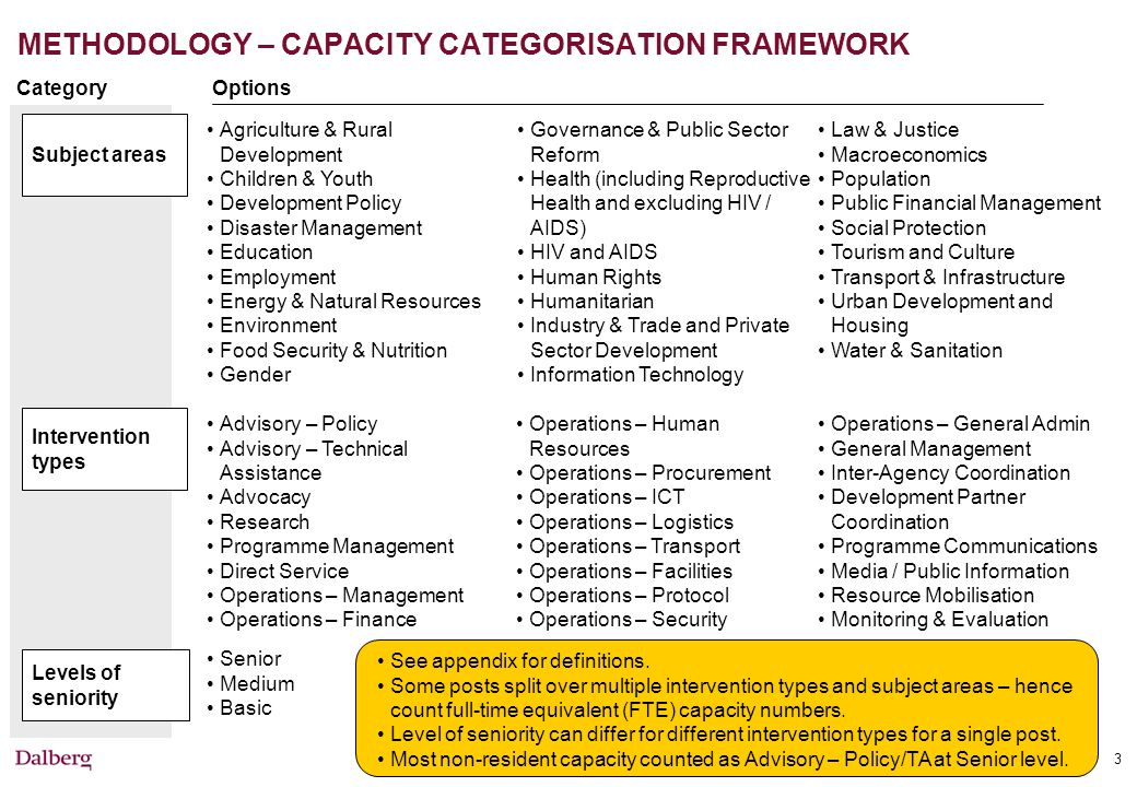 3 METHODOLOGY – CAPACITY CATEGORISATION FRAMEWORK Levels of seniority Subject areas Intervention types CategoryOptions Advisory – Policy Advisory – Technical Assistance Advocacy Research Programme Management Direct Service Operations – Management Operations – Finance Operations – Human Resources Operations – Procurement Operations – ICT Operations – Logistics Operations – Transport Operations – Facilities Operations – Protocol Operations – Security Agriculture & Rural Development Children & Youth Development Policy Disaster Management Education Employment Energy & Natural Resources Environment Food Security & Nutrition Gender Governance & Public Sector Reform Health (including Reproductive Health and excluding HIV / AIDS) HIV and AIDS Human Rights Humanitarian Industry & Trade and Private Sector Development Information Technology Law & Justice Macroeconomics Population Public Financial Management Social Protection Tourism and Culture Transport & Infrastructure Urban Development and Housing Water & Sanitation Senior Medium Basic See appendix for definitions.