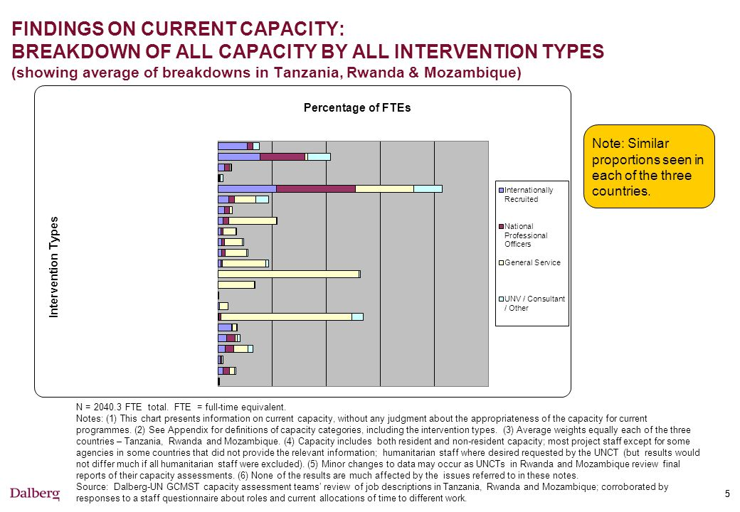 55 FINDINGS ON CURRENT CAPACITY: BREAKDOWN OF ALL CAPACITY BY ALL INTERVENTION TYPES (showing average of breakdowns in Tanzania, Rwanda & Mozambique) N = 2040.3 FTE total.