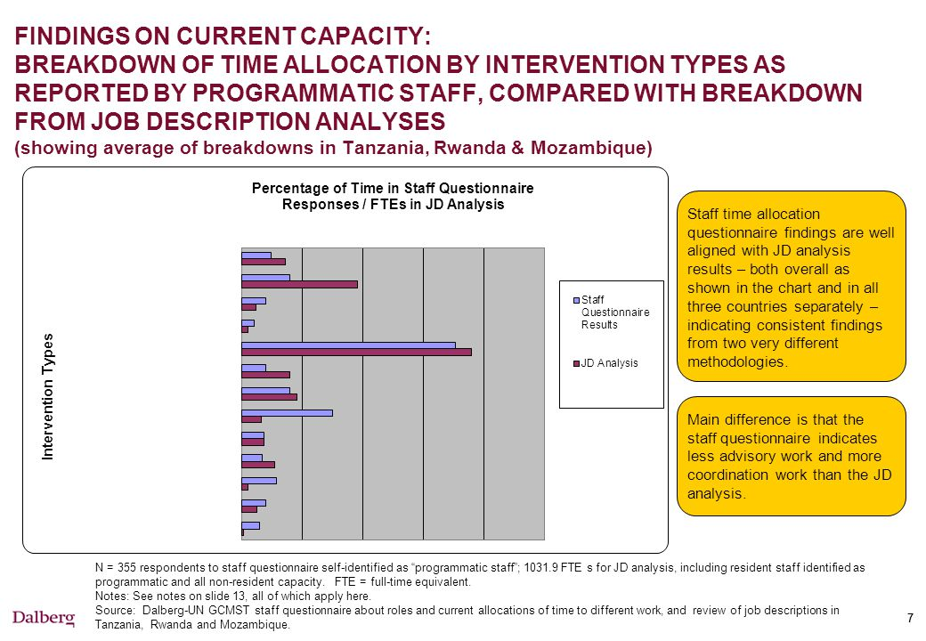 77 FINDINGS ON CURRENT CAPACITY: BREAKDOWN OF TIME ALLOCATION BY INTERVENTION TYPES AS REPORTED BY PROGRAMMATIC STAFF, COMPARED WITH BREAKDOWN FROM JOB DESCRIPTION ANALYSES (showing average of breakdowns in Tanzania, Rwanda & Mozambique) N = 355 respondents to staff questionnaire self-identified as programmatic staff ; 1031.9 FTE s for JD analysis, including resident staff identified as programmatic and all non-resident capacity.