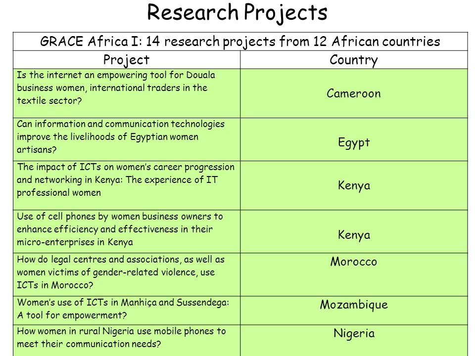 Research Projects GRACE Africa I: 14 research projects from 12 African countries ProjectCountry Is the internet an empowering tool for Douala business