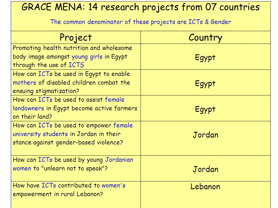 GRACE MENA: 14 research projects from 07 countries The common denominator of these projects are ICTs & Gender ProjectCountry Promoting health nutritio