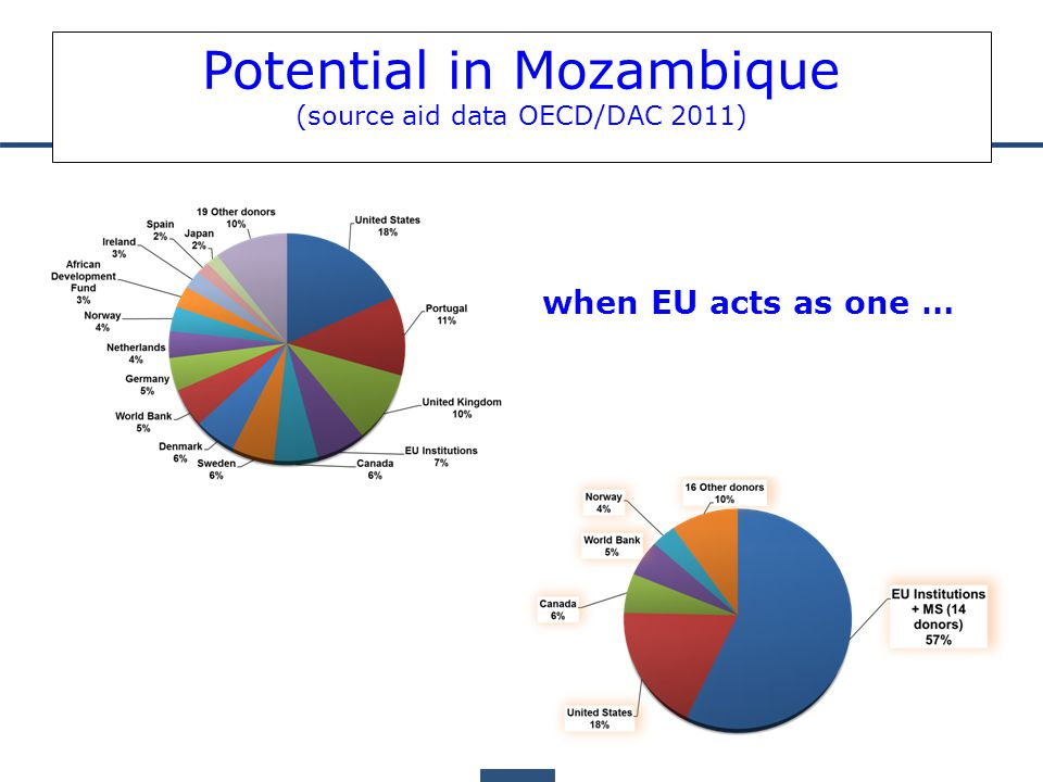 Potential in Mozambique (source aid data OECD/DAC 2011) when EU acts as one …