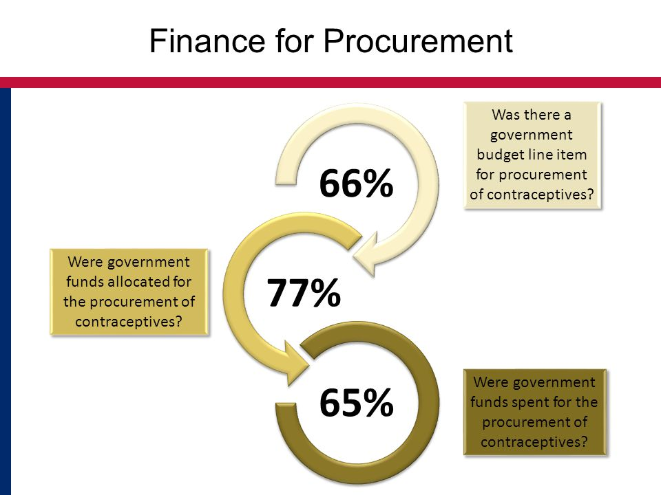 Finance for Procurement 66% 77% 65% Was there a government budget line item for procurement of contraceptives.