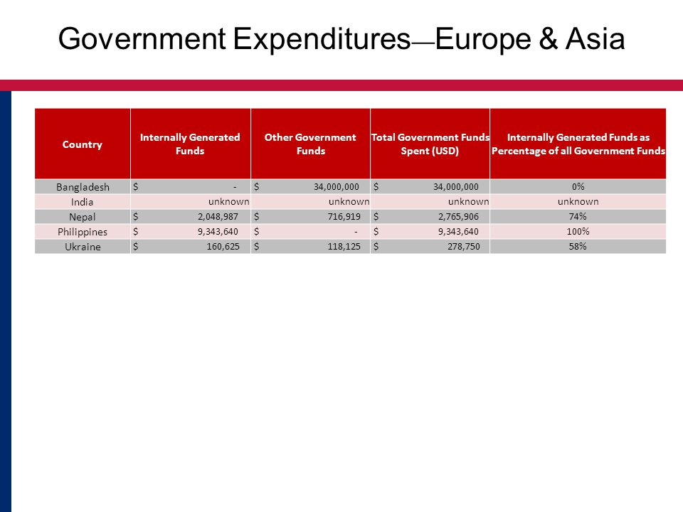 Government Expenditures ― Europe & Asia Country Internally Generated Funds Other Government Funds Total Government Funds Spent (USD) Internally Generated Funds as Percentage of all Government Funds Bangladesh $ - $ 34,000,000 0% India unknown Nepal $ 2,048,987 $ 716,919 $ 2,765,90674% Philippines $ 9,343,640 $ - $ 9,343,640100% Ukraine $ 160,625 $ 118,125 $ 278,75058%