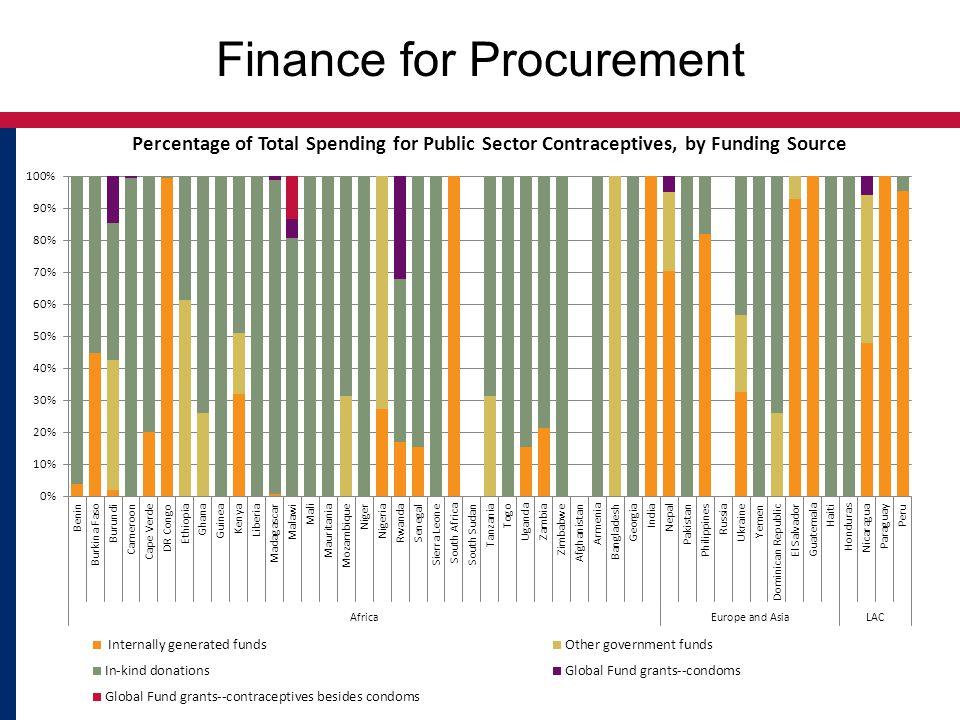 Finance for Procurement