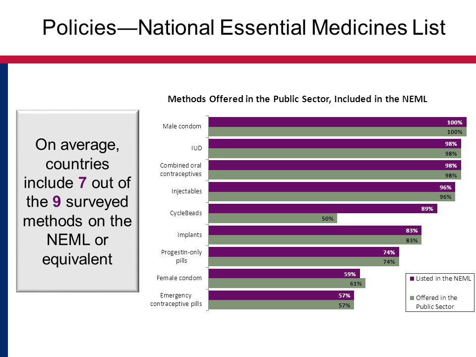 Policies―National Essential Medicines List On average, countries include 7 out of the 9 surveyed methods on the NEML or equivalent