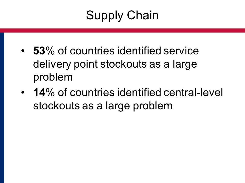 Supply Chain 53% of countries identified service delivery point stockouts as a large problem 14% of countries identified central-level stockouts as a large problem
