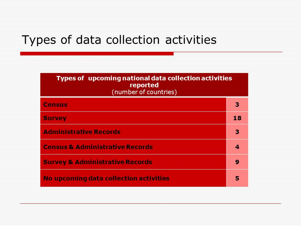 Types of data collection activities Types of upcoming national data collection activities reported (number of countries) Census3 Survey18 Administrative Records3 Census & Administrative Records4 Survey & Administrative Records9 No upcoming data collection activities5