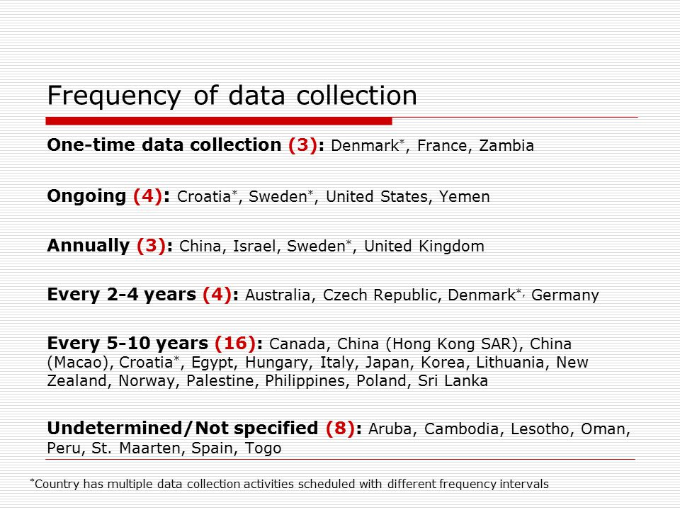Frequency of data collection One-time data collection (3): Denmark *, France, Zambia Ongoing (4) : Croatia *, Sweden *, United States, Yemen Annually (3): China, Israel, Sweden *, United Kingdom Every 2-4 years (4): Australia, Czech Republic, Denmark *, Germany Every 5-10 years (16): Canada, China (Hong Kong SAR), China (Macao), Croatia *, Egypt, Hungary, Italy, Japan, Korea, Lithuania, New Zealand, Norway, Palestine, Philippines, Poland, Sri Lanka Undetermined/Not specified (8): Aruba, Cambodia, Lesotho, Oman, Peru, St.