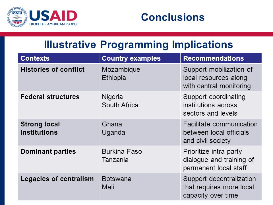 ContextsCountry examplesRecommendations Histories of conflictMozambique Ethiopia Support mobilization of local resources along with central monitoring Federal structuresNigeria South Africa Support coordinating institutions across sectors and levels Strong local institutions Ghana Uganda Facilitate communication between local officials and civil society Dominant partiesBurkina Faso Tanzania Prioritize intra-party dialogue and training of permanent local staff Legacies of centralismBotswana Mali Support decentralization that requires more local capacity over time Illustrative Programming Implications