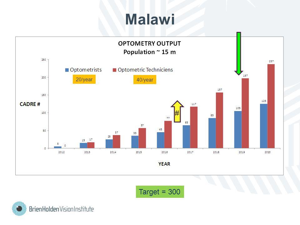 Malawi Target = 300 20/year 40/year #