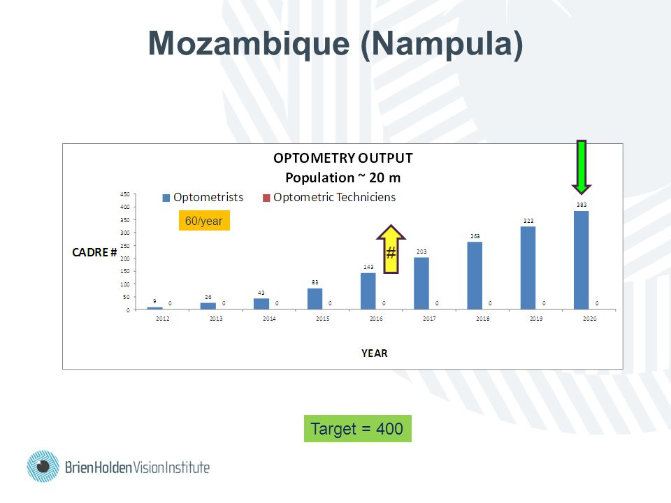 Mozambique (Nampula) Target = 400 60/year #