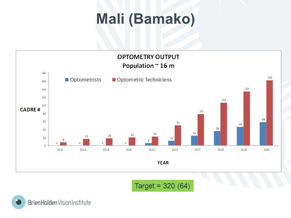 Mali (Bamako) Target = 320 (64)
