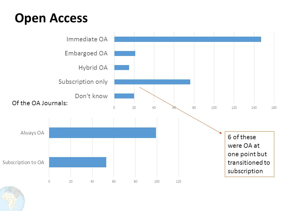 Open Access 6 of these were OA at one point but transitioned to subscription Of the OA Journals: