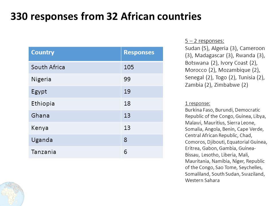 330 responses from 32 African countries 5 – 2 responses: Sudan (5), Algeria (3), Cameroon (3), Madagascar (3), Rwanda (3), Botswana (2), Ivory Coast (2), Morocco (2), Mozambique (2), Senegal (2), Togo (2), Tunisia (2), Zambia (2), Zimbabwe (2) 1 response: Burkina Faso, Burundi, Democratic Republic of the Congo, Guinea, Libya, Malawi, Mauritius, Sierra Leone, Somalia, Angola, Benin, Cape Verde, Central African Republic, Chad, Comoros, Djibouti, Equatorial Guinea, Eritrea, Gabon, Gambia, Guinea- Bissau, Lesotho, Liberia, Mali, Mauritania, Namibia, Niger, Republic of the Congo, Sao Tome, Seychelles, Somaliland, South Sudan, Swaziland, Western Sahara CountryResponses South Africa105 Nigeria99 Egypt19 Ethiopia18 Ghana13 Kenya13 Uganda8 Tanzania6