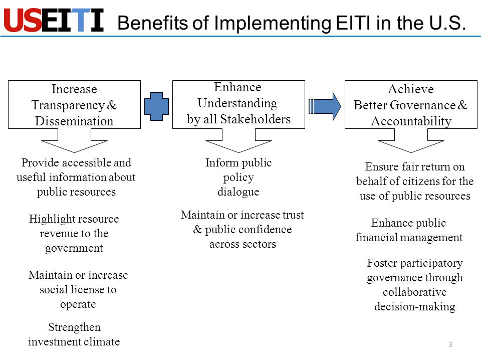 Increase Transparency & Dissemination Enhance Understanding by all Stakeholders Achieve Better Governance & Accountability Highlight resource revenue to the government Ensure fair return on behalf of citizens for the use of public resources Inform public policy dialogue Strengthen investment climate Enhance public financial management Foster participatory governance through collaborative decision-making Benefits of Implementing EITI in the U.S.