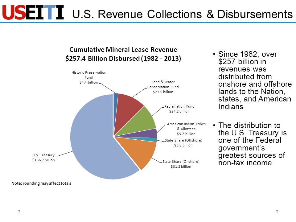 U.S. Revenue Collections & Disbursements 7 Since 1982, over $257 billion in revenues was distributed from onshore and offshore lands to the Nation, st