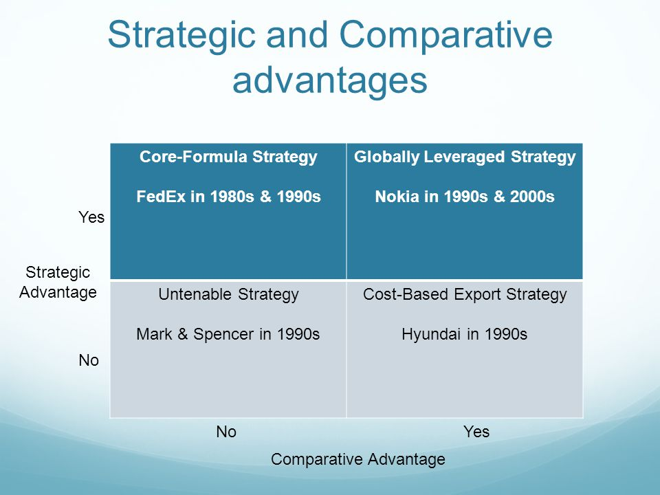 Strategic and Comparative advantages Core-Formula Strategy FedEx in 1980s & 1990s Globally Leveraged Strategy Nokia in 1990s & 2000s Untenable Strateg