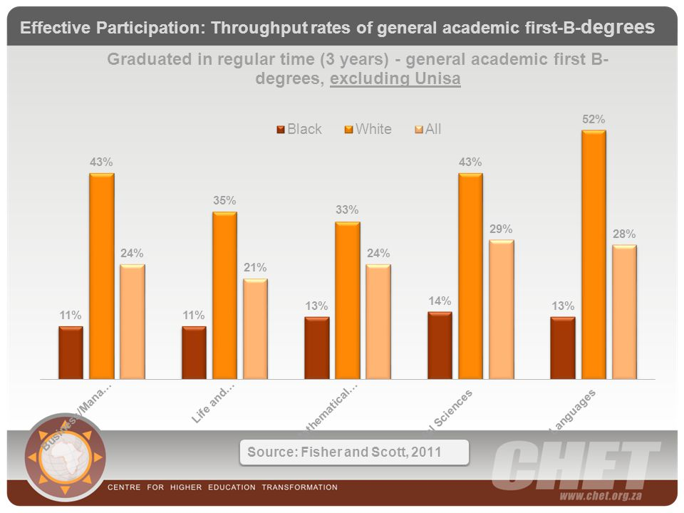 Effective Participation: Throughput rates of general academic first-B- degrees