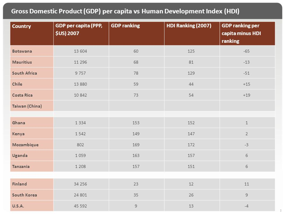 Gross Domestic Product (GDP) per capita vs Human Development Index (HDI) 3 Country GDP per capita (PPP, $US) 2007 GDP rankingHDI Ranking (2007) GDP ra