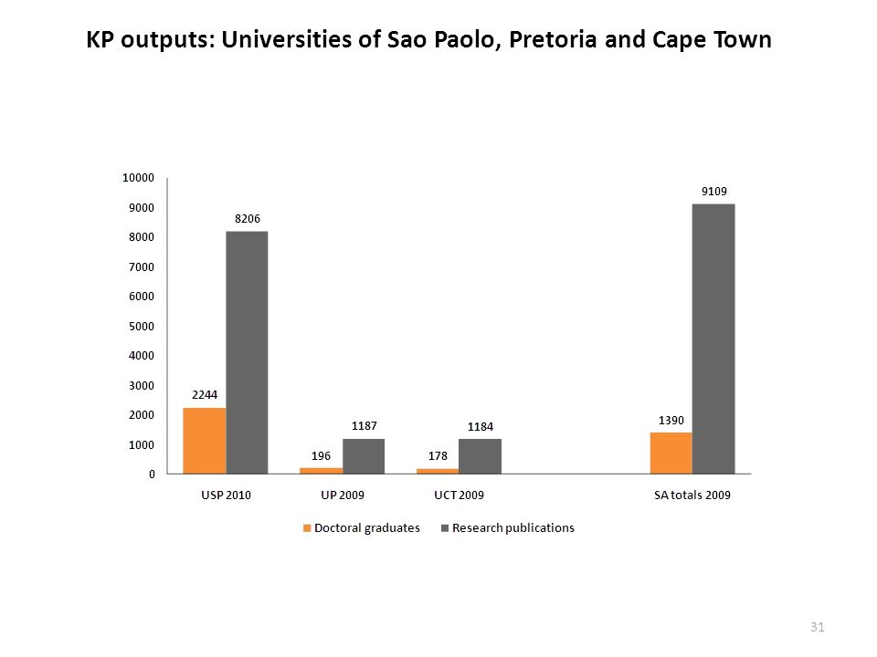 KP outputs: Universities of Sao Paolo, Pretoria and Cape Town 31