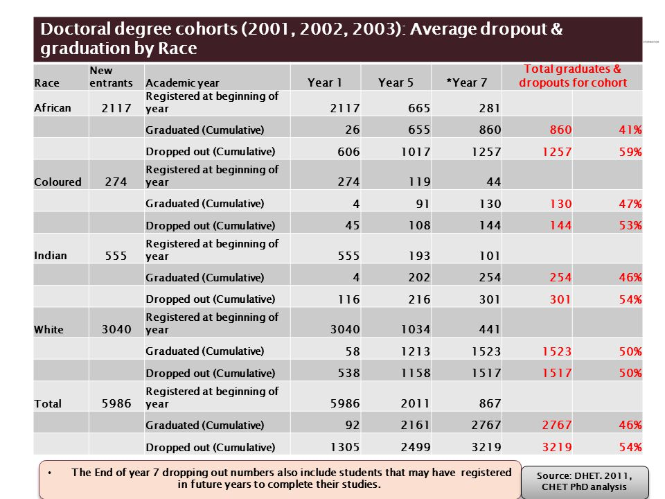 Doctoral degree cohorts (2001, 2002, 2003): Average dropout & graduation by Race Race New entrantsAcademic year Year 1Year 5*Year 7 Total graduates &