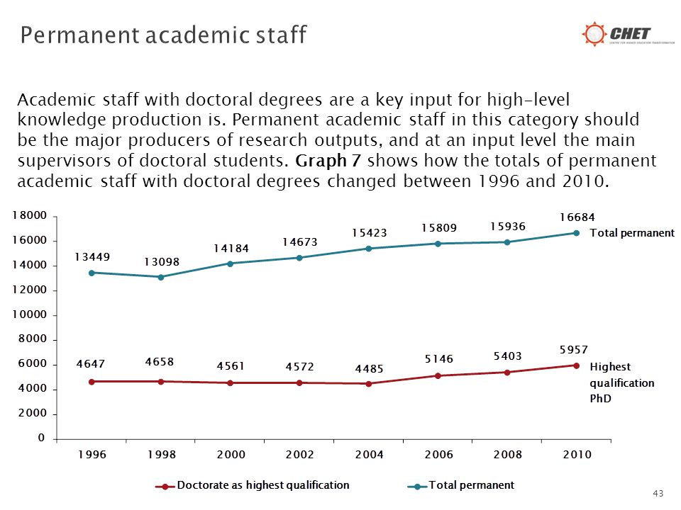 Academic staff with doctoral degrees are a key input for high-level knowledge production is. Permanent academic staff in this category should be the m