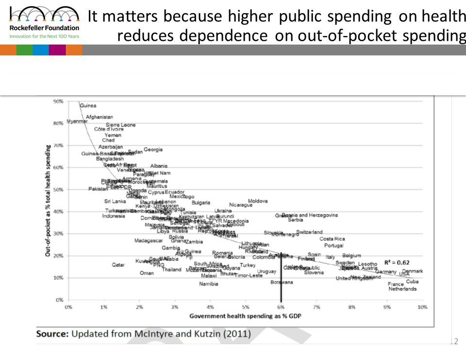 12 It matters because higher public spending on health reduces dependence on out-of-pocket spending