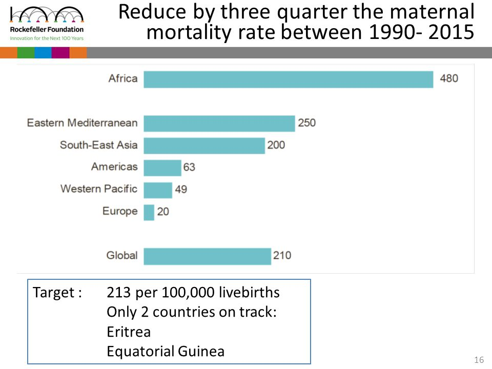 16 Reduce by three quarter the maternal mortality rate between 1990- 2015 Target : 213 per 100,000 livebirths Only 2 countries on track: Eritrea Equat
