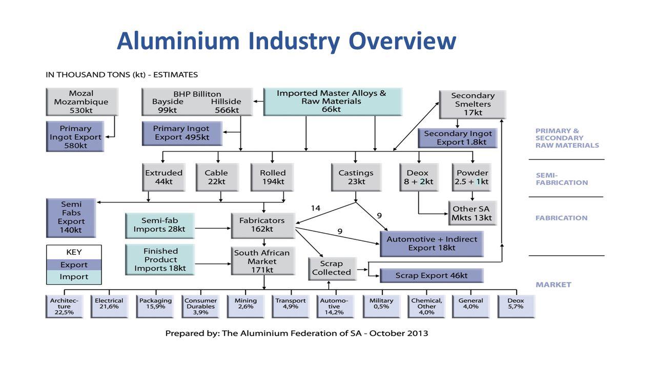 Next Step Register your ideas/interest/enquiry on the website www.aluminiumbi.co.za