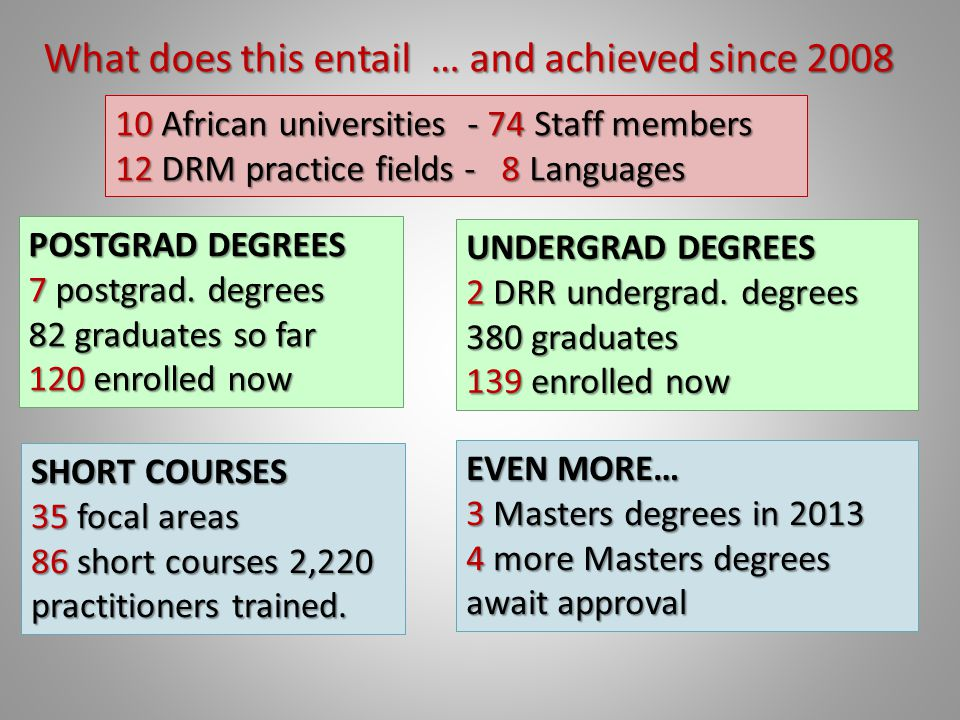 10 African universities - 74 Staff members 12 DRM practice fields - 8 Languages UNDERGRAD DEGREES 2 DRR undergrad.