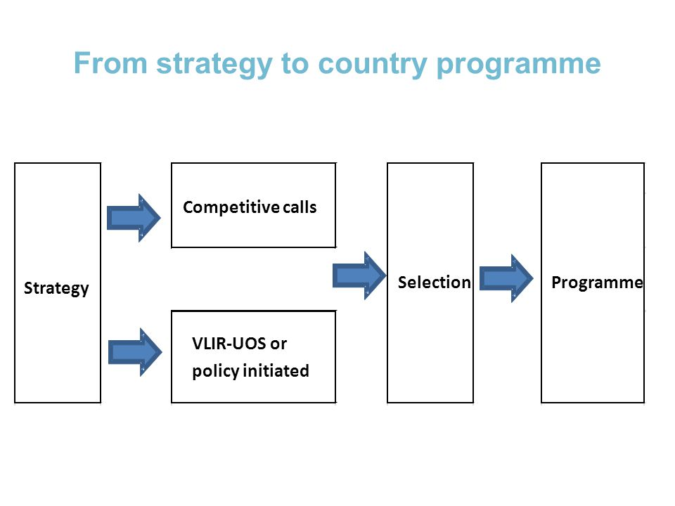 From strategy to country programme VLIR-UOS or policy initiated Strategy SelectionProgramme Competitive calls