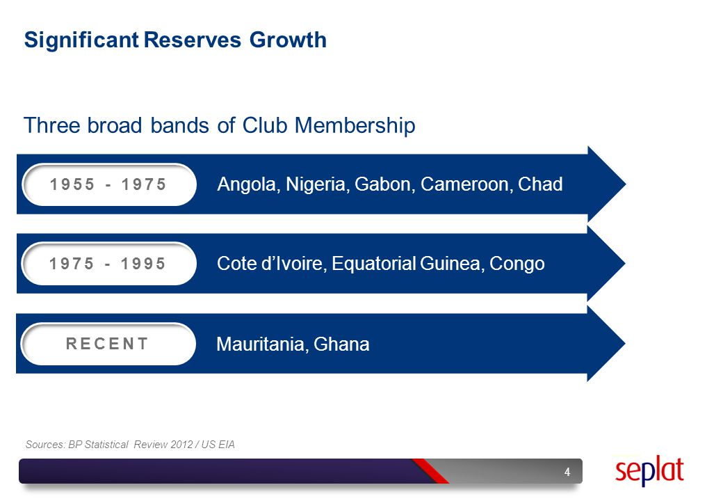 Significant Reserves Growth Three broad bands of Club Membership 4 Sources: BP Statistical Review 2012 / US EIA 1955 - 1975 Angola, Nigeria, Gabon, Ca