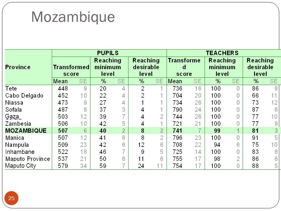 25 Mozambique Sofala Maputo City Gaza Inhambane