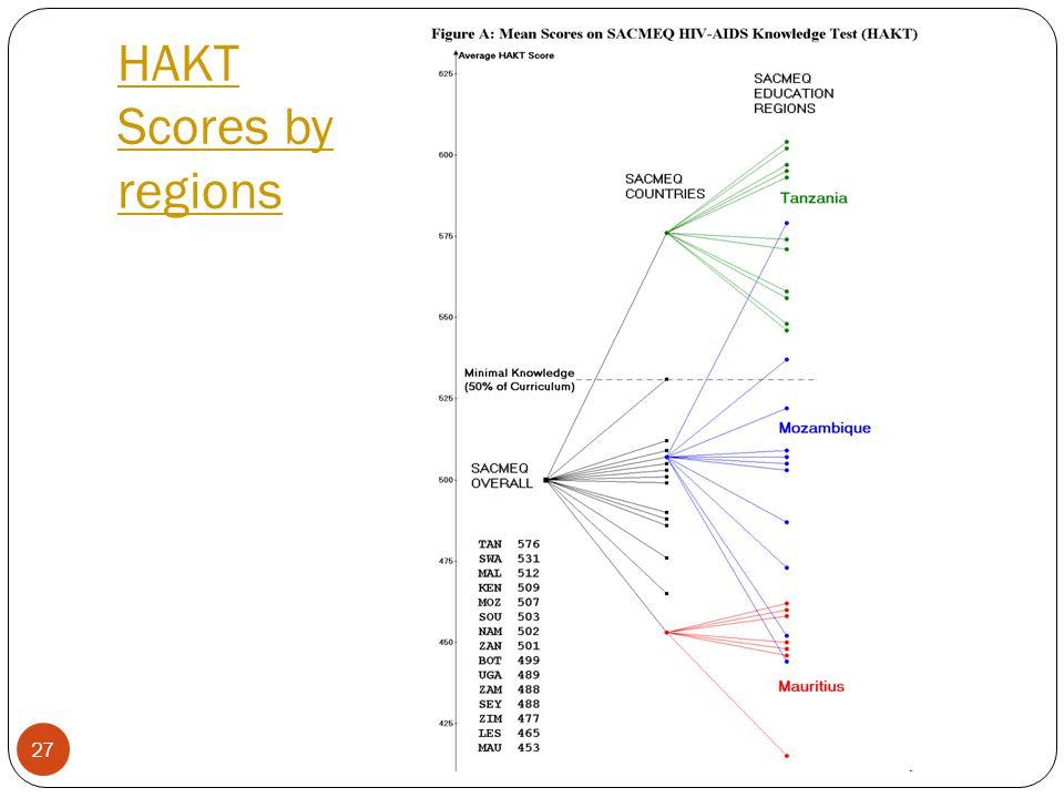 27 HAKT Scores by regions