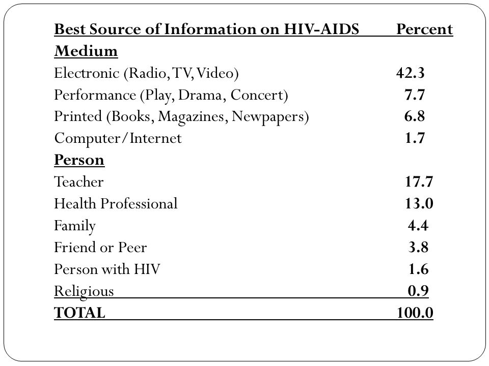 Best Source of Information on HIV-AIDSPercent Medium Electronic (Radio, TV, Video)42.3 Performance (Play, Drama, Concert) 7.7 Printed (Books, Magazines, Newpapers) 6.8 Computer/Internet 1.7 Person Teacher 17.7 Health Professional 13.0 Family 4.4 Friend or Peer 3.8 Person with HIV 1.6 Religious 0.9 TOTAL100.0