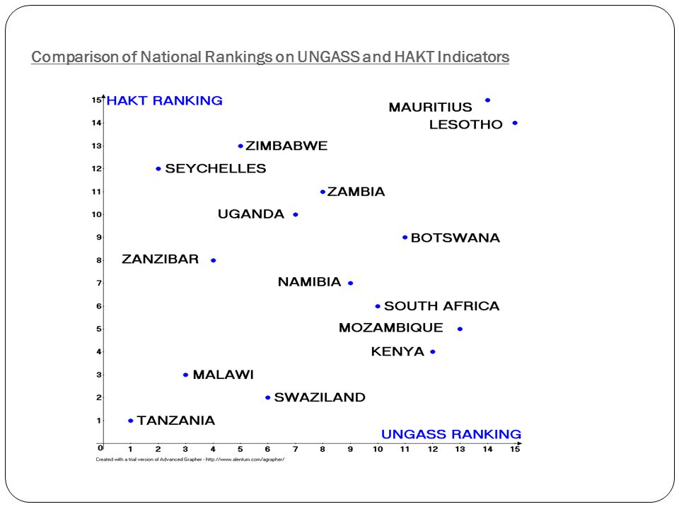 Comparison of National Rankings on UNGASS and HAKT Indicators
