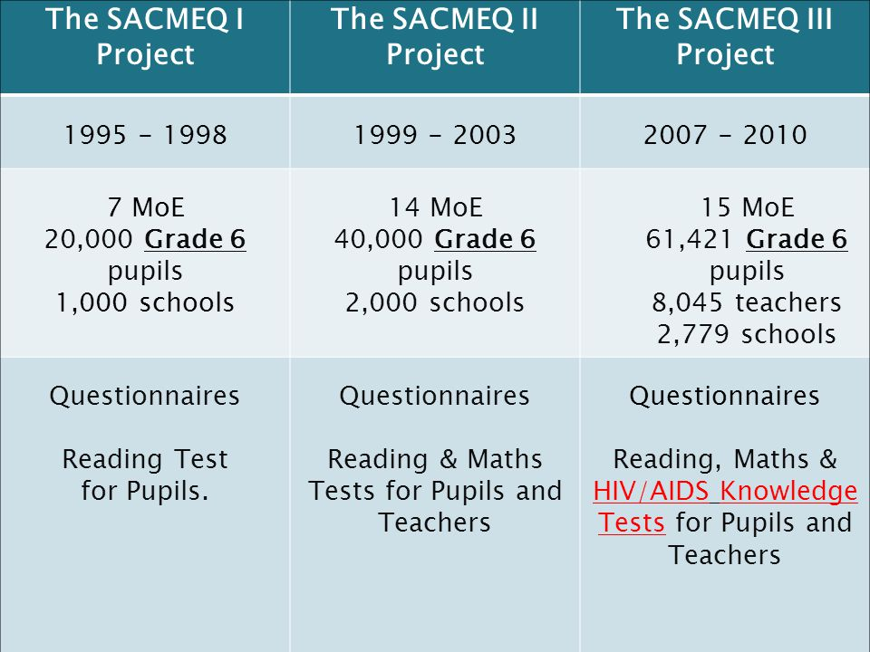 8 The SACMEQ I Project The SACMEQ II Project The SACMEQ III Project 1995 - 19981999 - 20032007 - 2010 7 MoE 20,000 Grade 6 pupils 1,000 schools 14 MoE 40,000 Grade 6 pupils 2,000 schools 15 MoE 61,421 Grade 6 pupils 8,045 teachers 2,779 schools Questionnaires Reading Test for Pupils.