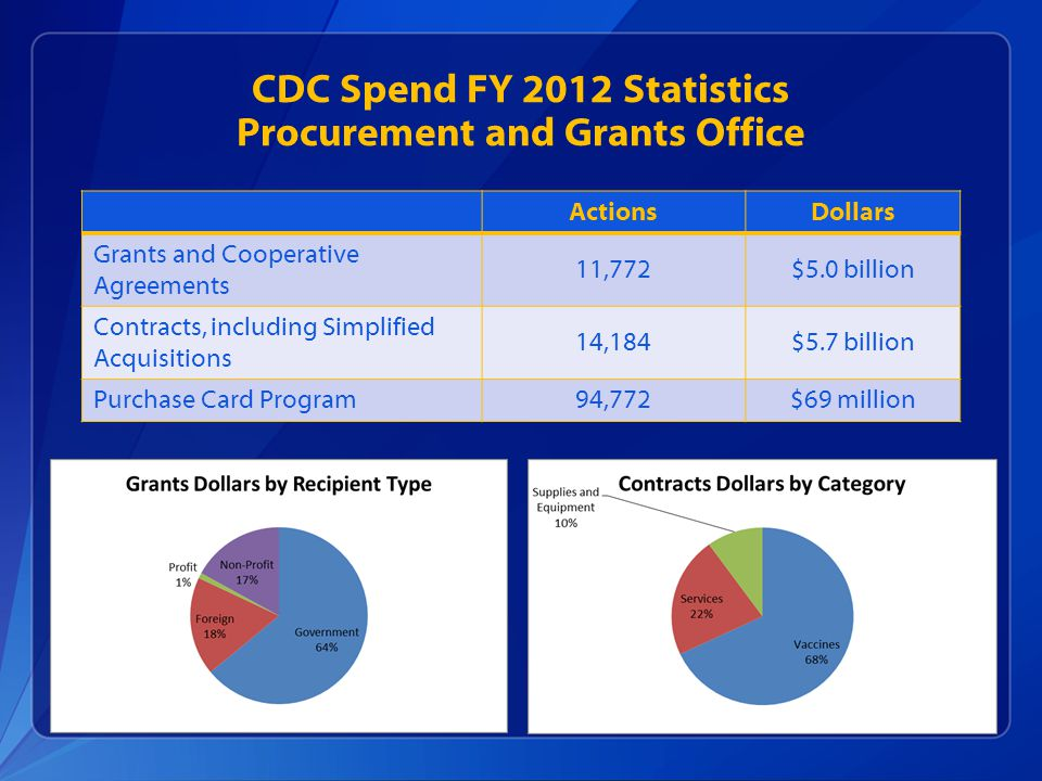 CDC Spend FY 2012 Statistics Procurement and Grants Office ActionsDollars Grants and Cooperative Agreements 11,772$5.0 billion Contracts, including Si